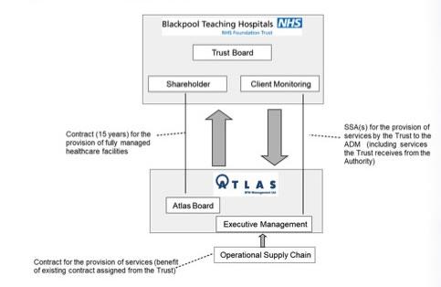 Blackpool Teaching Hospitals